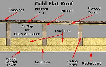 ColdFlatRoof