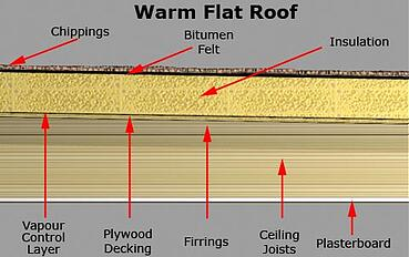 WarmFlatRoof